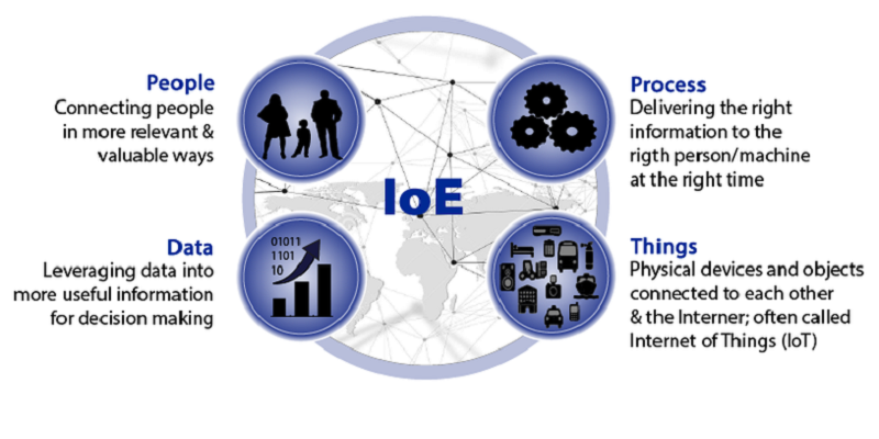 ioe description